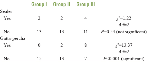 Table 6: Sealer/gutta-percha extrusion in specimens application of pearson's <i>χ</i>2 test