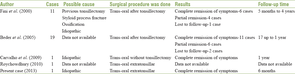Table 1: Recent published literature of trans-oral approach for Styloidectomy